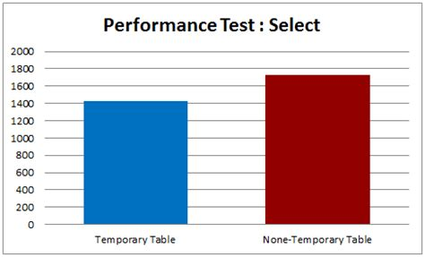 Mysql Select Into Temp Table by