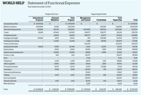 Pin Balance Sheet Blank Template Hashdoc On Pinterest Statement Of Functional Expenses Template