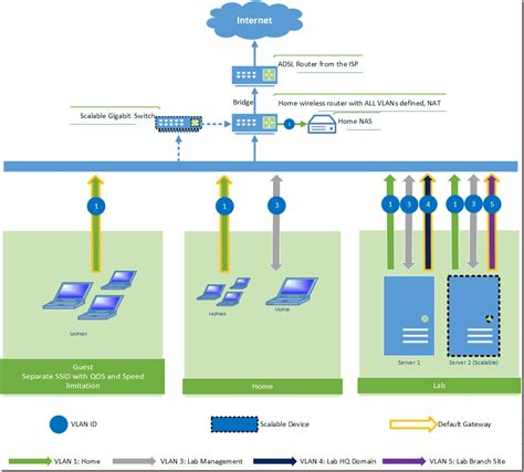 Home Lab Network Design | redesign my home lab network architecture blog rickygao pty ltd
