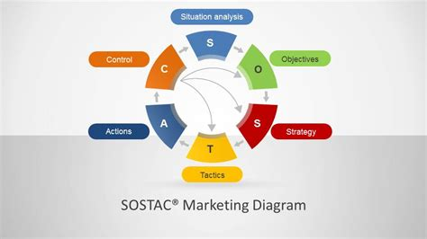 SOSTAC ® Marketing Diagram for PowerPoint   SlideModel