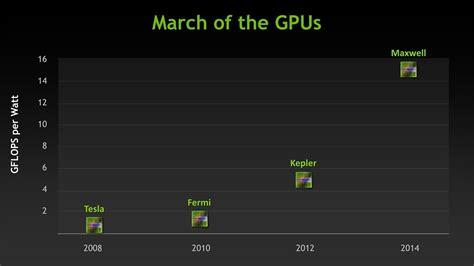 Nvidia Maxwell Tesla Nvidia Sticks With Tsmc For 20nm Maxwell Geforce 800