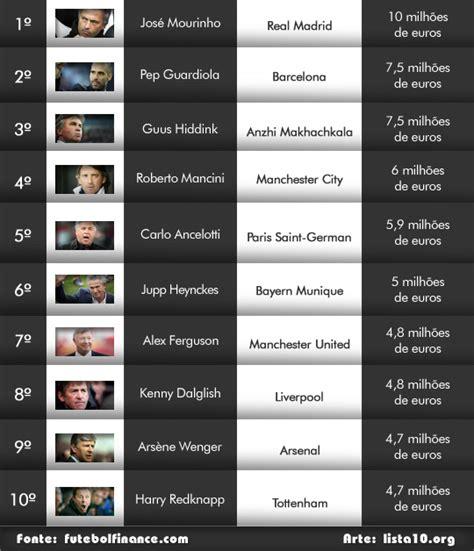Quais Os 10 Jogadores Mais Bem Pagos Do Brasil Em 2016   os 10 t 233 cnicos de futebol mais bem pagos do mundo 2012
