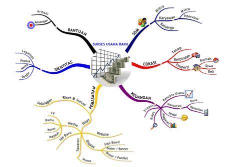 cara membuat mind map di coreldraw mind mapping sukses usaha baru
