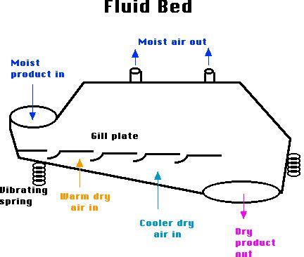 Air Fluidized Bed Two And Three Stage Spray Drying With A Fluidized Bed