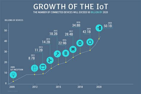 smart home devices the good stuff searcy law 5 iot trends to drive innovation for business in 2018 2020