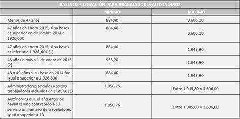bases y tipos cotizacin 2016 tabla de bases y tipos de cotizacion del servicio
