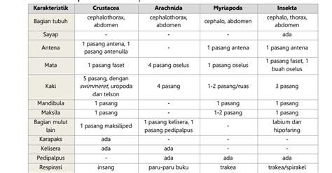 Genetika Tumbuhan L V Crowder biologi gonzaga introduction arthropoda