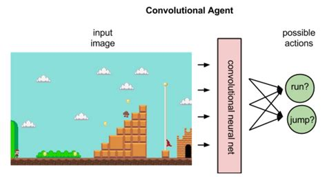 reinforcement learning with open ai tensorflow and keras using python books a beginner s guide to reinforcement learning for java