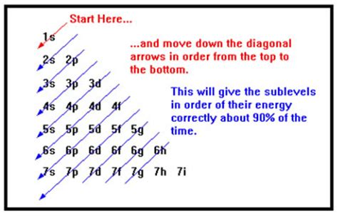 Tutorial Questions On Electron Configuration | what are some exles of electron configurations socratic