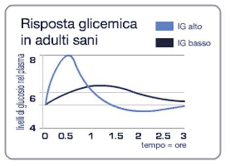 tabella glicemica degli alimenti dieta ed endometriosi