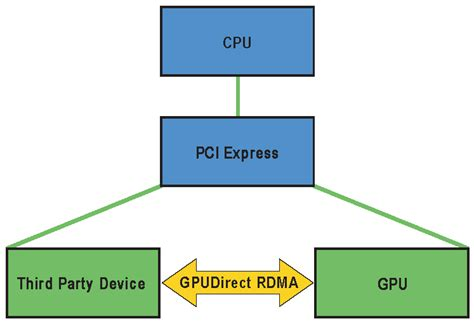 tutorial write linux driver pci device driver for acer aspire one d270 download
