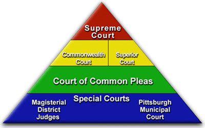 Pennsylvania Court Of Common Pleas Search Pa Elder Estate Fiduciary August 2012