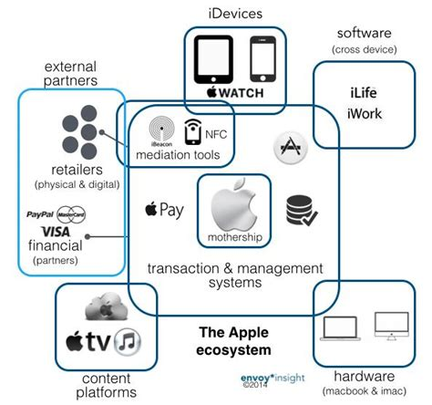 apple ecosystem the omnificent apple ecosystem beyond the watch giles