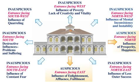 an architect s experience with vastu architecture ideas