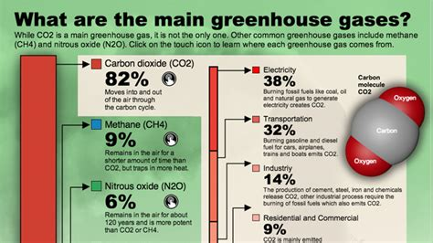 Energy Saving House by What Are Greenhouse Gases And Where Do They Come From