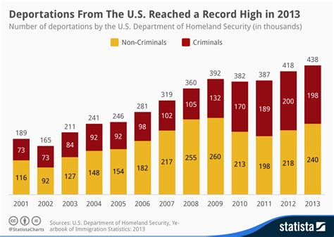 Criminal Record Statistics Chart Deportations From The United States Reached A