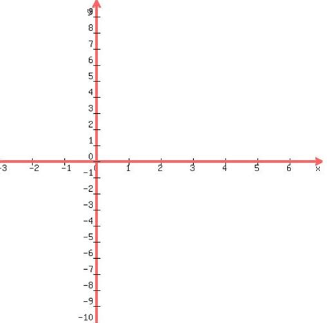 solution how do i write the equation of a line with the - Slope Not Defined