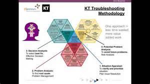 kepner tregoe problem solving template copy of using kepner tregoe 174 approach to develop clear