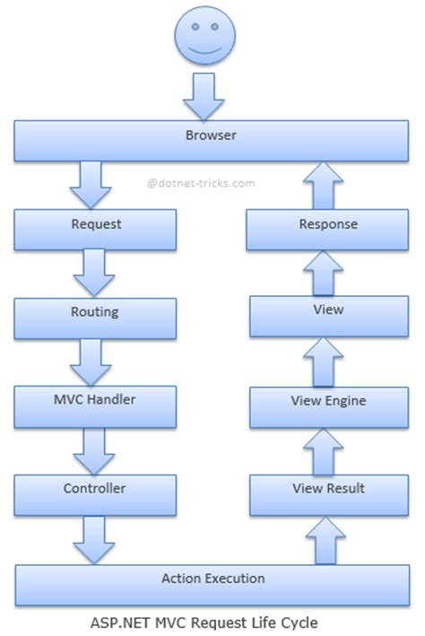 explain execution process of net application what is the difference between asp net page cycle and