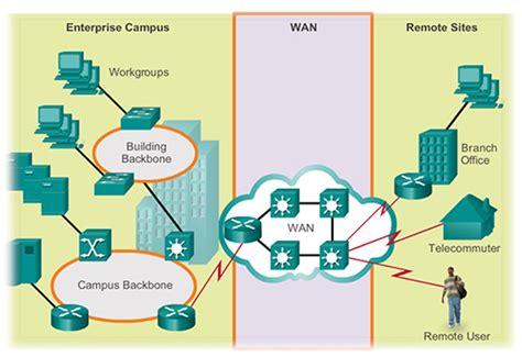 operation  lan  wan hardware  protocols view  single page