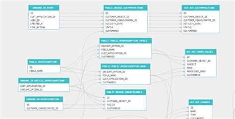 data lineage diagram sqldep sql parser and data lineage tracker