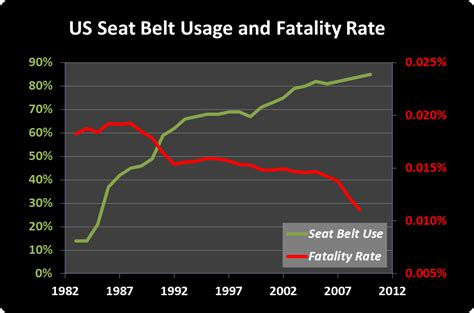 seatbelt use increase 2015 4 point racing harness seat belt safety get free image