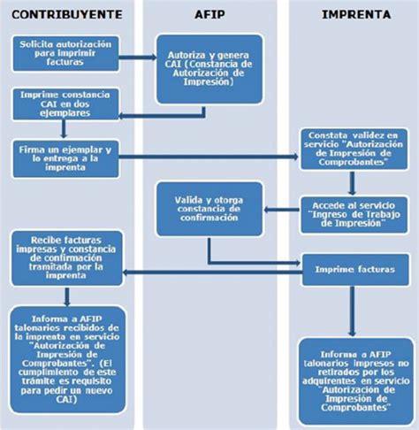 dlar afip 31 diciembre 2015 monotributo la afip obliga a cambiar facturas a partir de