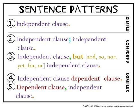 sentence pattern in japanese language liked this helped my fifth grade students in our complex