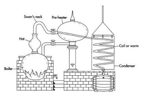 diagram of a moonshine still path distillery distiller s notebook charentais