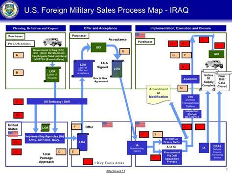 sales process flowchart pdf pdf document u s foreign sales process map