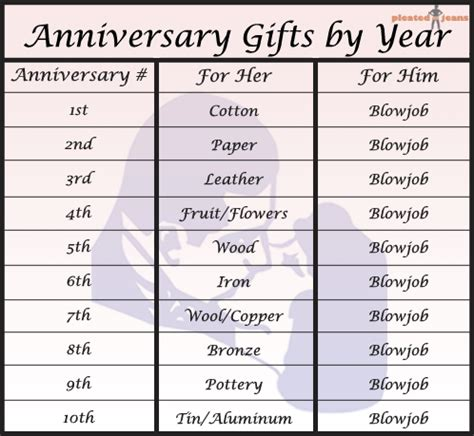 Wedding Anniversary Gift List For Each Year by Anniversary Gifts By Year Chart Pleated