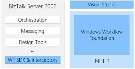 windows workflow foundation 3 0 windows workflow foundation in 2017 andrei oros