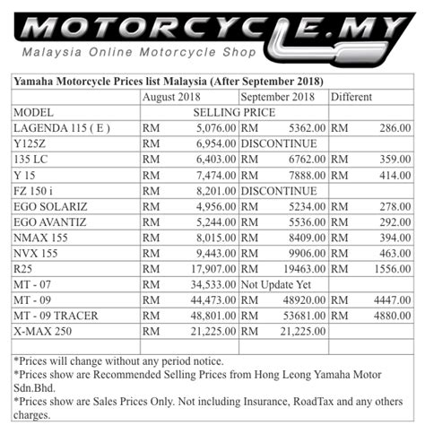 yamaha motorcycle prices list malaysia  september