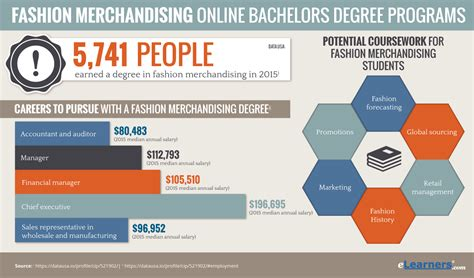 fashion design online degree online fashion merchandising degree online degrees