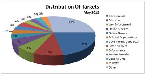 attack statistics june 2012 cyber attacks statistics part i hackmageddon