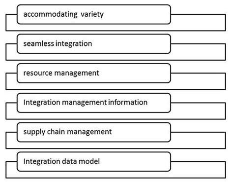 tutorialspoint mis mis enterprise resource planning