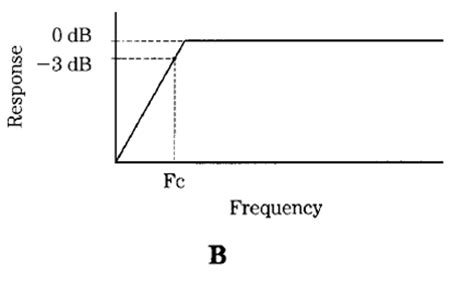 high pass filter lc circuit lc rf filter circuits