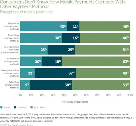 mobile payments who uses mobile payments