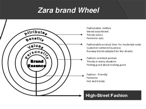 zara layout strategy zara global strategy