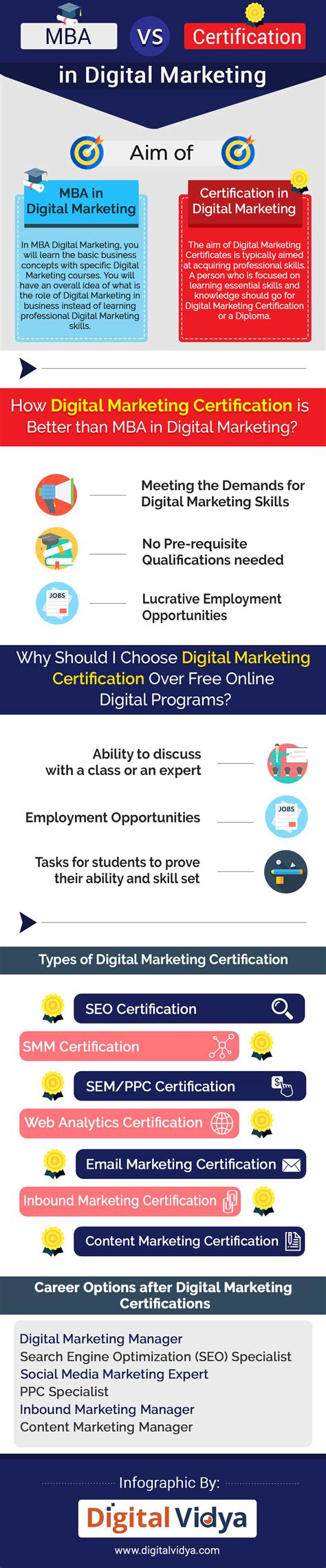 Best Mba Program For Digital Marketing by Mba In Digital Marketing Vs Digital Marketing Certification
