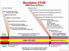 Revelation 19-22 --The World's Millennial Night Revelation 21 22 Commentary