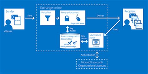 Office 365 Mail As Read Office 365 Message Encryption