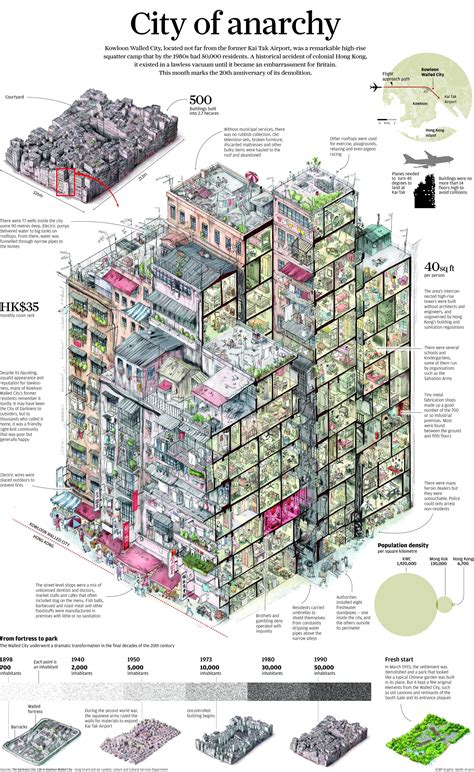 Japanese Castle Floor Plan by Infographic Life Inside The Kowloon Walled City Archdaily