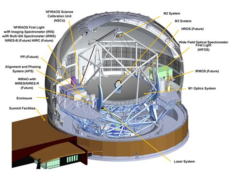 Tmt Section 1 by Hawaii Sited As Home To Largest Optical Telescope Tmt