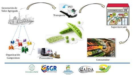 cadena de valor hortalizas la administraci 243 n de la cadena de abastecimiento como