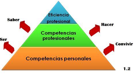 el desarrollo de competencias socioemocionales y su aprendizaje organizacional 5 desarrollo de competencias