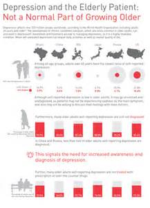 Research Paper On Depression In The Elderly by Depression And The Elderly Patient Infographic