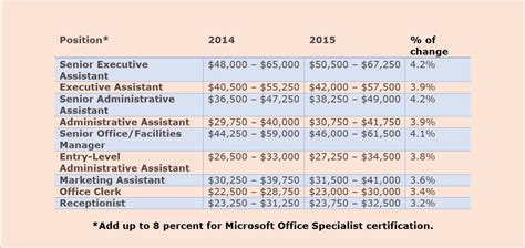 microsoft program manager payscale androlen