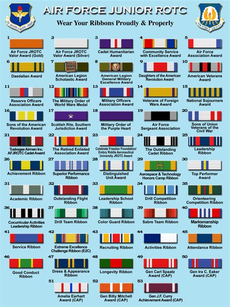 guide to wearing your military medals insignia navy ribbon chart 2016 complete guide to united states