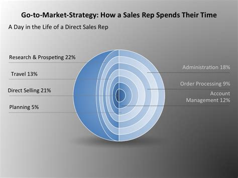 To Market by The Cost Of A Direct Sales Representative Revealed By Vp